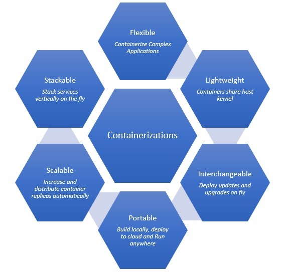 containerization_benefits
