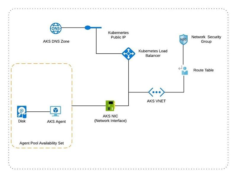 Azure Kubernetes Service Structure