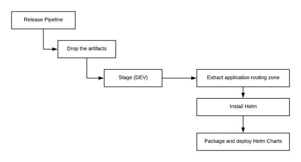 Azure DevOps Release Pipeline